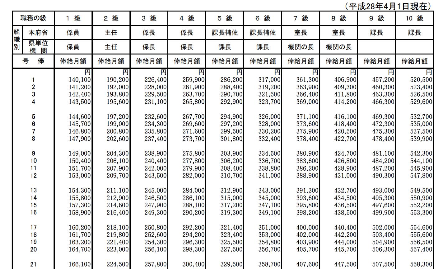 表 平成 年度 俸給 国家 公務員 31